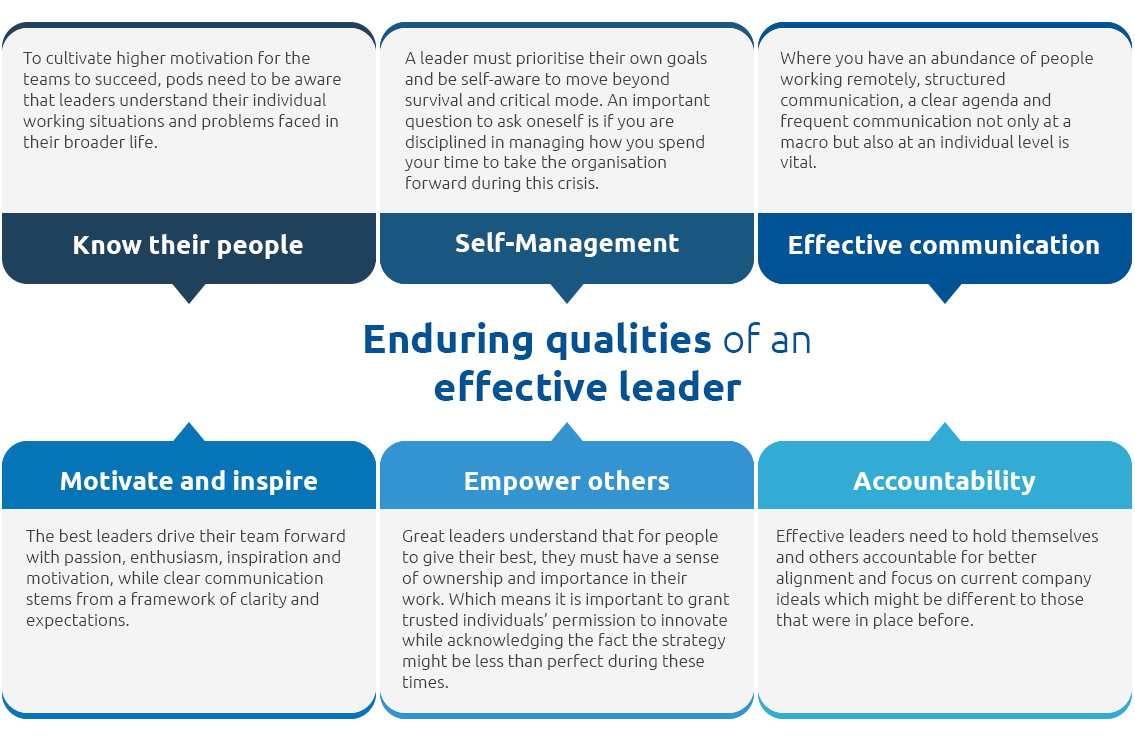 Enduring qualities of an effective leader